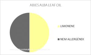 Jegenyefenyő illóolaj - ABIES ALBA LEAF OIL