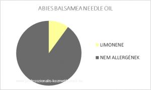 ABIES BALSAMEA NEEDLE OIL
