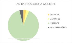 ANIBA ROSAEODORA WOOD OIL