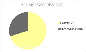 APIUM GRAVEOLENS SEED OIL