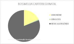 Tömjén illóolaj - BOSWELLIA CARTERII GUM OIL / allergén komponensek