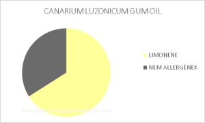 Elemi gyantaolaj - CANARIUM LUZONICUM GUM OIL / allergén komponensek