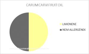 Kömény illóolaj - CARUM CARVI FRUIT OIL / allergén komponensek