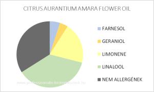 Neroli illóolaj - CITRUS AURANTIUM AMARA FLOWER OIL / allergén komponensek