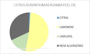 Bergamott illóolaj (bergaptén-mentes) - CITRUS AURANTIUM BERGAMIA PEEL OIL / allergén komponensek