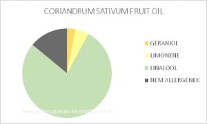 Koriander termés illóolaj - CORIANDRUM SATIVUM FRUIT OIL / allergén komponensek