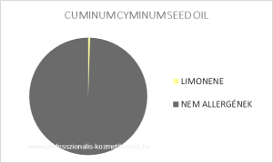 Köménymag illóolaj - CUMINUM CYMINUM SEED OIL / allergén komponensek