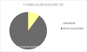Édeskömény illóolaj - FOENICULUM VULGARE OIL / allergén komponensek