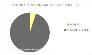 Keserű édeskömény termés illóolaj - FOENICULUM VULGARE VULGARE FRUIT OIL / allergén komponensek