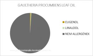Kúszó fajdbogyó / Gualtéria illóolaj - GAULTHERIA PROCUMBENS LEAF OIL / allergén komponensek