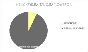 Olasz szalmagyopár illóolaj - HELICHRYSUM ITALICUM FLOWER OIL / allergén komponensek