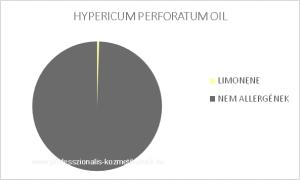 Orbáncfű illóolaj - HYPERICUM PERFORATUM OIL / allergén komponensek