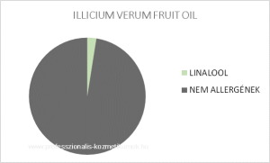 Csillagánizs illóolaj - ILLICIUM VERUM FRUIT OIL / allergén komponensek