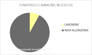 Boróka ág illóolaj - JUNIPERUS COMMUNIS WOOD OIL / allergén komponensek