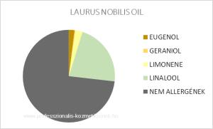 Babérlevél illóolaj - LAURUS NOBILIS OIL / allergén komponensek