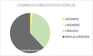 Levendula illóolaj - LAVANDULA ANGUSTIFOLIA HERB OIL / allergén komponensek