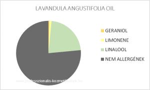Levendulavirág illóolaj - LAVANDULA ANGUSTIFOLIA OIL / allergén komponensek