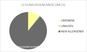 Labrador tea illóolaj - LEDUM GROENLANDICUM OIL / allergén komponensek
