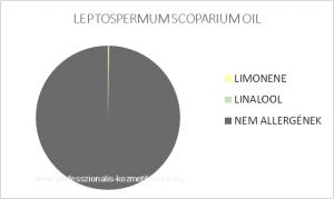 Manuka illóolaj - LEPTOSPERMUM SCOPARIUM OIL / allergén komponensek