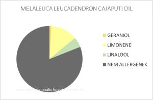 Kajeput illóolaj - MELALEUCA LEUCADENDRON CAJAPUTI OIL / allergén komponensek