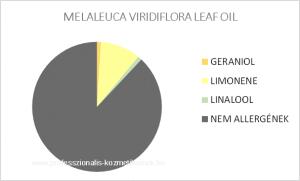 Niaouli illóolaj - MELALEUCA VIRIDIFLORA LEAF OIL / allergén komponensek