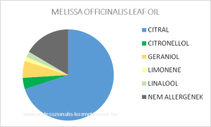 Citromfű illóolaj - MELISSA OFFICINALIS LEAF OIL / allergén komponensek