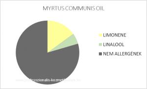 Vörös mirtusz illóolaj - MYRTUS COMMUNIS OIL / allergén komponensek