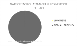Nárdusz illóolaj - NARDOSTACHYS JATAMANSI RHIZOME/ROOT EXTRACT / allergén komponensek