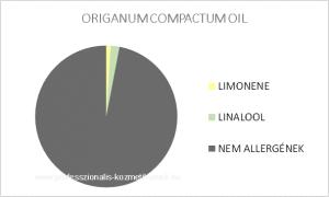 Vad oreganó illóolaj - ORIGANUM COMPACTUM OIL / allergén komponensek