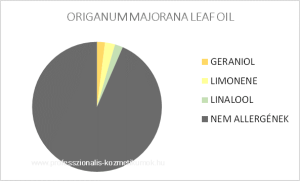 Majoranna illóolaj - ORIGANUM MAJORANA LEAF OIL / allergén komponensek