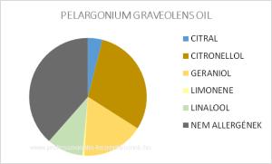 Bourbon geránium illóolaj - PELARGONIUM GRAVEOLENS OIL / allergén komponensek