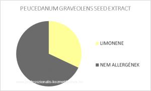 Kapormag illóolaj - PEUCEDANUM GRAVEOLENS EXTRACT / allergén komponensek