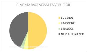 Fürtös szegfűbors illóolaj - PIMENTA RACEMOSA LEAF/FRUIT OIL / allergén komponensek
