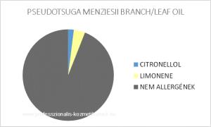 Duglaszfenyő illóolaj - PSEUDOTSUGA MENZIESII BRANCH/LEAF OIL / allergén komponensek