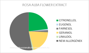 Fehér rózsa illóolaj - ROSA ALBA FLOWER EXTRACT / allergén komponensek