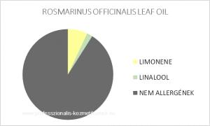 Rozmaring illóolaj (Kámfor) - ROSMARINUS OFFICINALIS LEAF OIL / allergén komponensek
