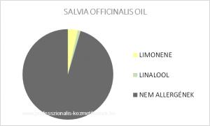 Orvosi zsálya illóolaj - SALVIA OFFICINALIS OIL / allergén komponensek