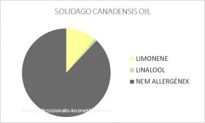 Kanadai aranyvessző illóolaj - SOLIDAGO CANADENSIS OIL / allergén komponensek