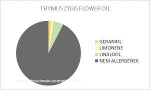 Spanyol kakukkfű ollóolaj - THYMUS ZYGIS FLOWER OIL / allergén komponensek