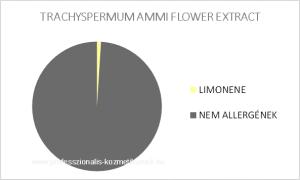 AJOWAN illóolaj - TRACHYSPERMUM AMMI SEED OIL / allergén komponensek