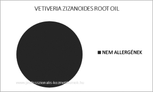 Vetiver illóolaj - VETIVERIA ZIZANOIDES ROOT OIL / allergén komponensek